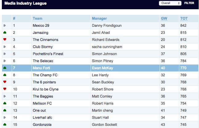 Fantasy Football top 15
