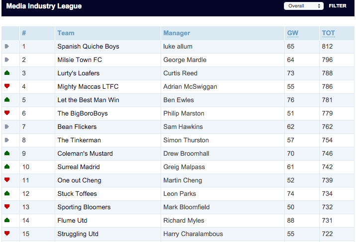 Media Industry Top 15 Media industry fantasy football league