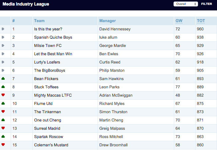 Media Industry Fantasy Football League 2015/16