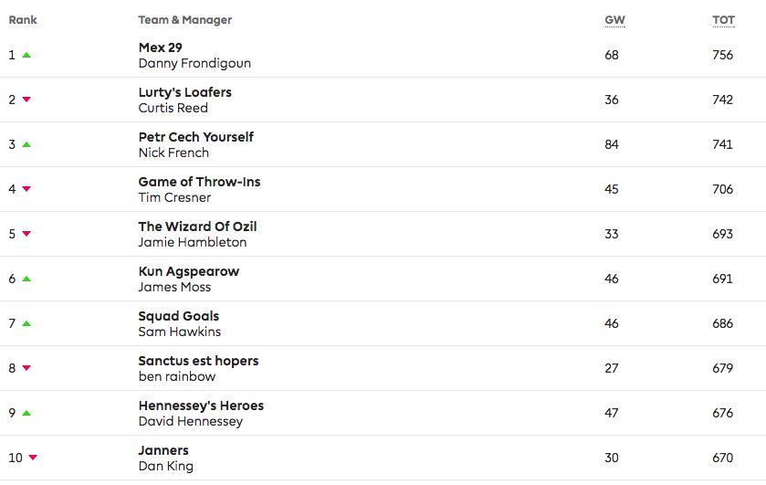 Media League top 10