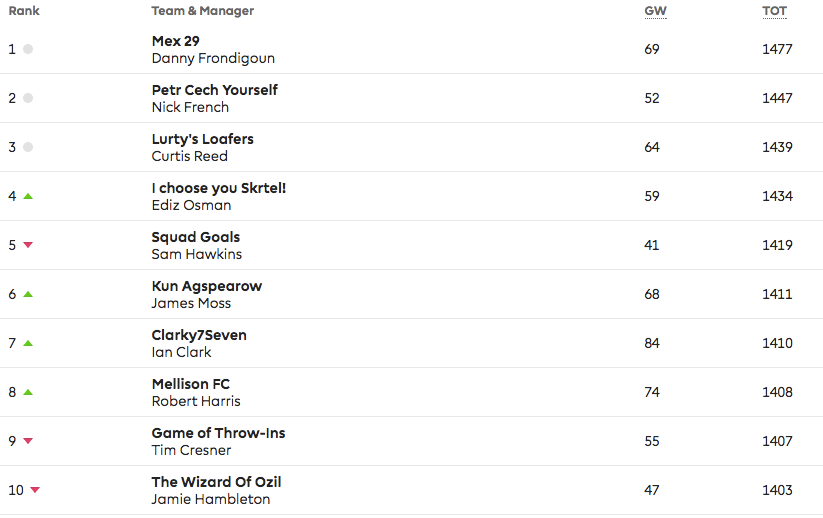 Top 10 after 26 weeks